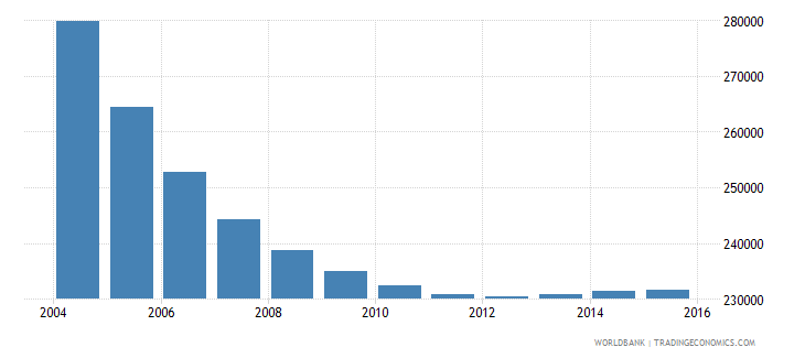 belarus population ages 7 11 male wb data