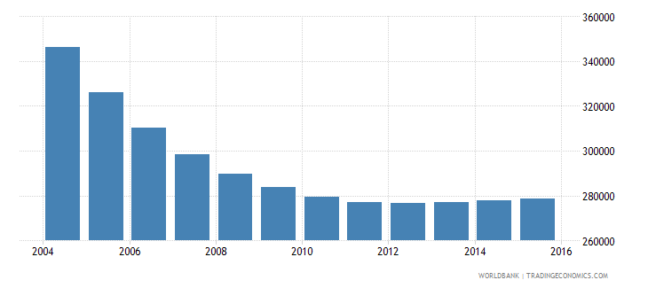 belarus population ages 7 12 male wb data
