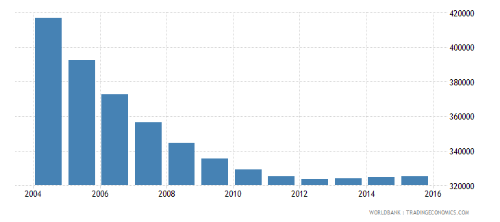 belarus population ages 7 13 male wb data