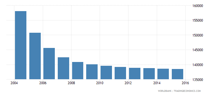 belarus population ages 7 9 male wb data