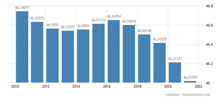 belarus population density people per sq km wb data