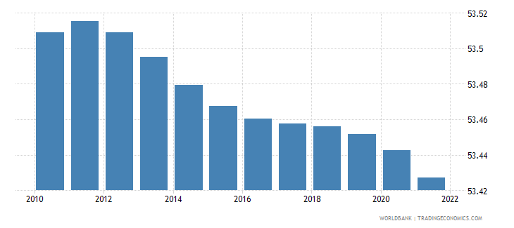 belarus population female percent of total wb data