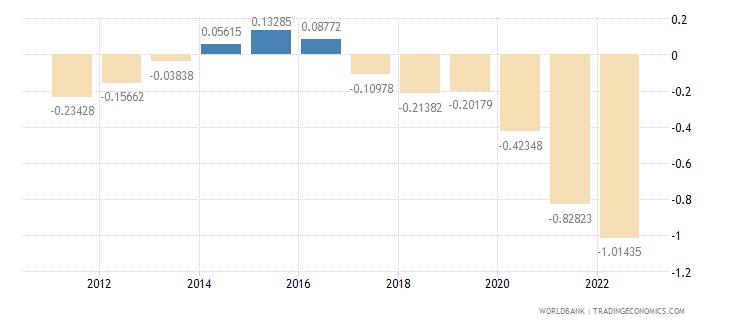 belarus population growth annual percent wb data