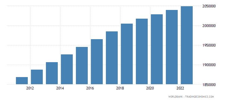 belarus population in largest city wb data
