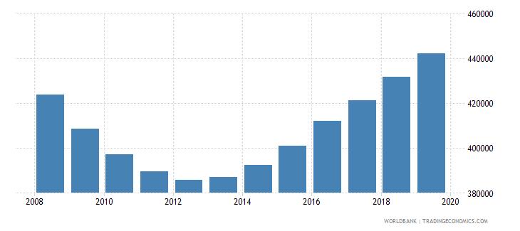 belarus population of compulsory school age female number wb data