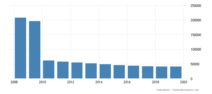belarus population of the official age for post secondary non tertiary education female number wb data
