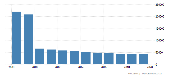 belarus population of the official age for post secondary non tertiary education male number wb data
