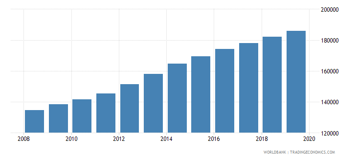 belarus population of the official age for pre primary education male number wb data