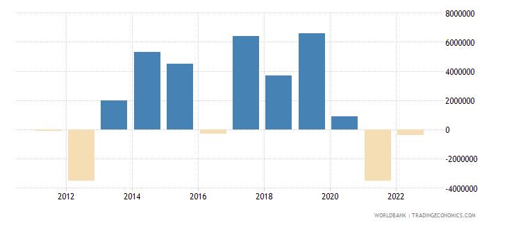 belarus portfolio equity net inflows bop us dollar wb data