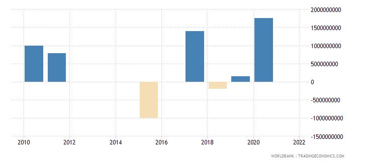 belarus portfolio investment bonds ppg  plus  png nfl us dollar wb data