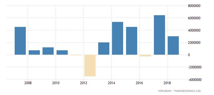 belarus portfolio investment equity drs us dollar wb data