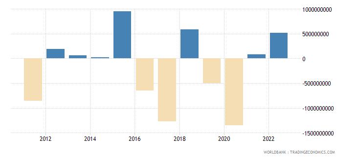 belarus portfolio investment excluding lcfar bop us dollar wb data