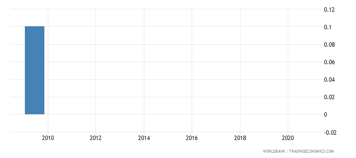 belarus poverty gap at $3 20 a day 2011 ppp percent wb data