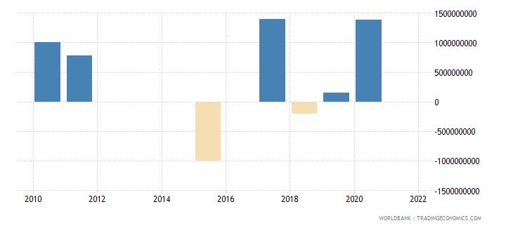 belarus ppg bonds nfl us dollar wb data