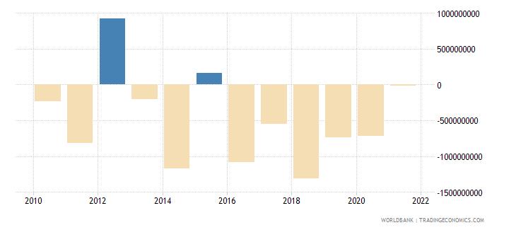 belarus ppg commercial banks nfl us dollar wb data