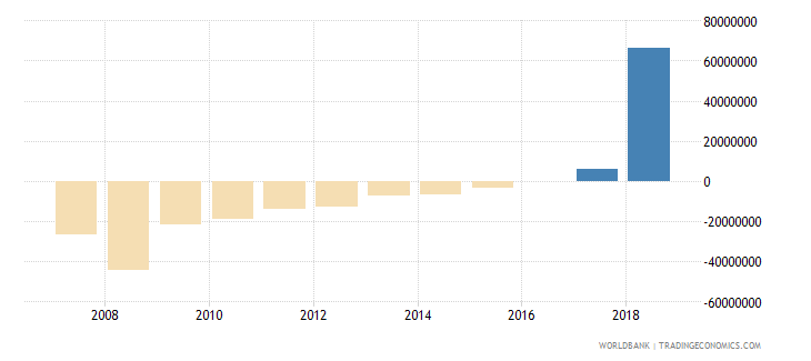 belarus ppg other private creditors nfl us dollar wb data