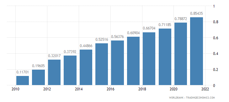 belarus ppp conversion factor gdp lcu per international dollar wb data