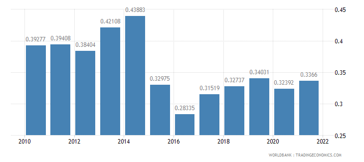 belarus ppp conversion factor gdp to market exchange rate ratio wb data