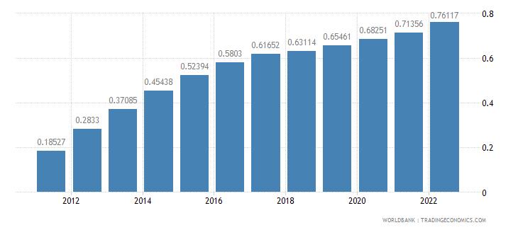 belarus ppp conversion factor private consumption lcu per international dollar wb data