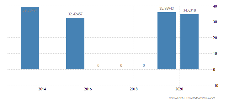 belarus present value of external debt percent of gni wb data