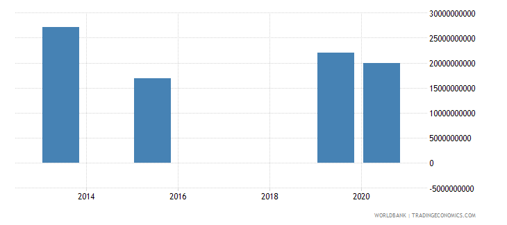 belarus present value of external debt us dollar wb data