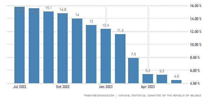 Belarus Producer Prices Change