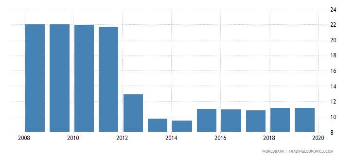 belarus profit tax percent of commercial profits wb data