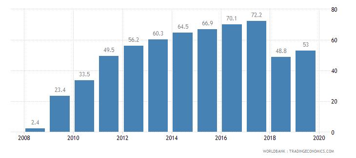 belarus public credit registry coverage percent of adults wb data