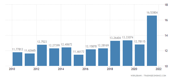 belarus public spending on education total percent of government expenditure wb data