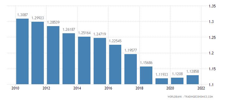 belarus ratio of female to male tertiary enrollment percent wb data
