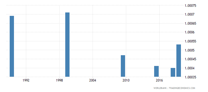 belarus ratio of young literate females to males percent ages 15 24 wb data
