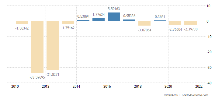 belarus real interest rate percent wb data