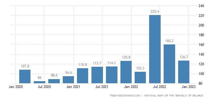 Belarus Remittances
