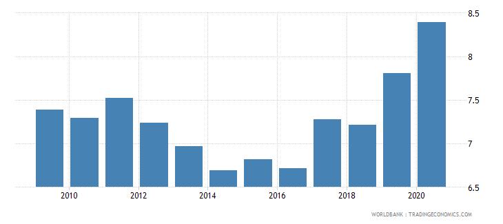 belarus renewable energy consumption wb data