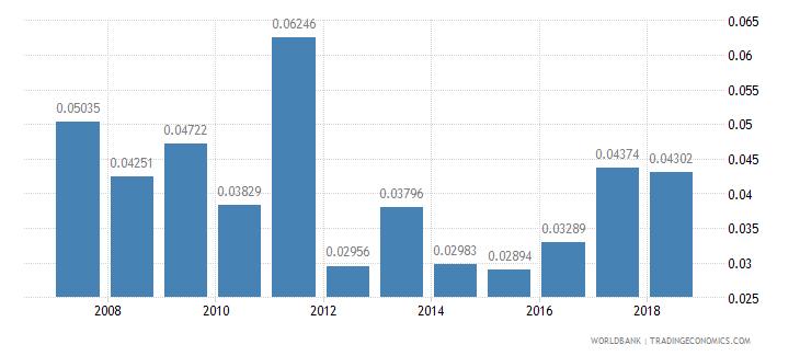 belarus repeaters primary total percent of total enrollment wb data