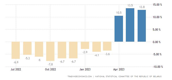 Belarus Retail Sales YoY
