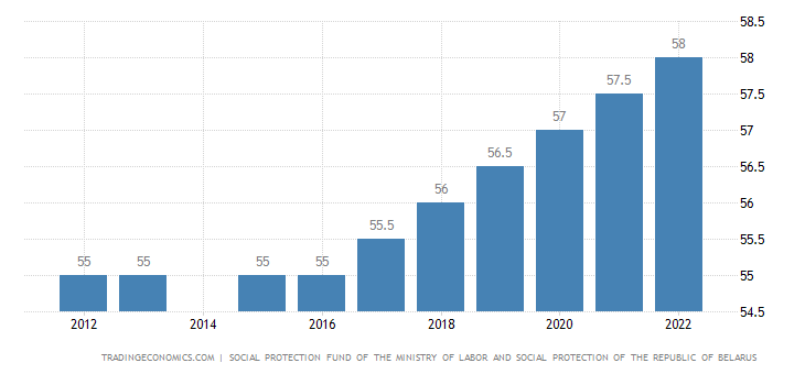 Belarus Retirement Age - Women