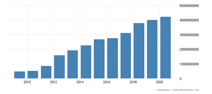 belarus revenue excluding grants current lcu wb data
