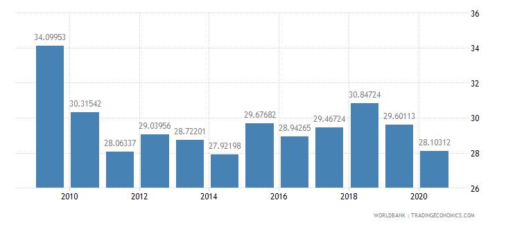belarus revenue excluding grants percent of gdp wb data
