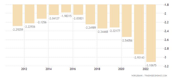 belarus rural population growth annual percent wb data