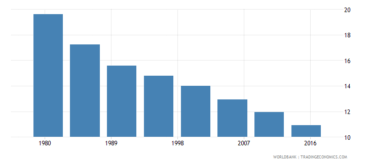 belarus rural population male percent of total wb data