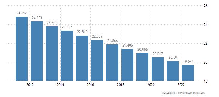 belarus rural population percent of total population wb data