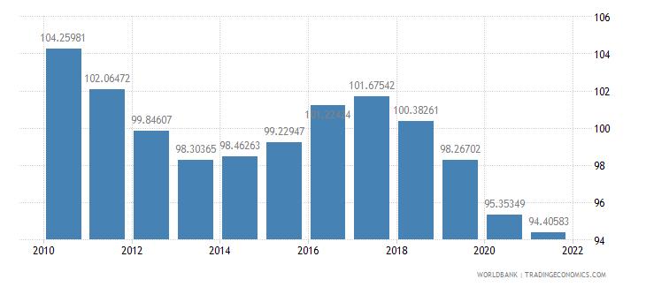belarus school enrollment primary female percent gross wb data