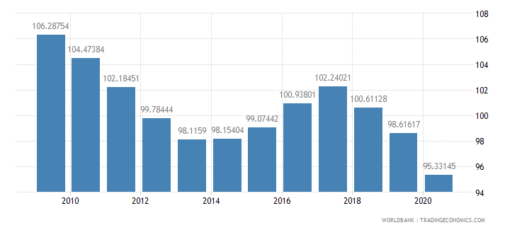 belarus school enrollment primary male percent gross wb data