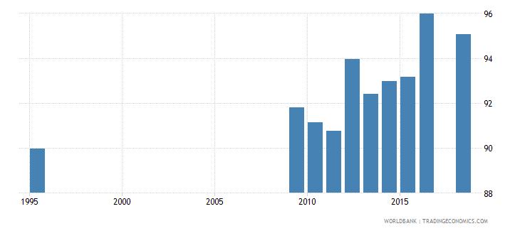 belarus school enrollment primary male percent net wb data