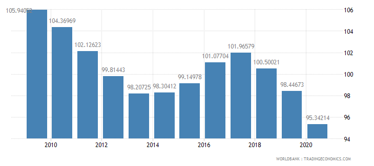belarus school enrollment primary percent gross wb data
