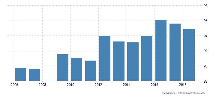 belarus school enrollment primary percent net wb data