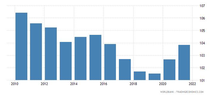 belarus school enrollment secondary female percent gross wb data