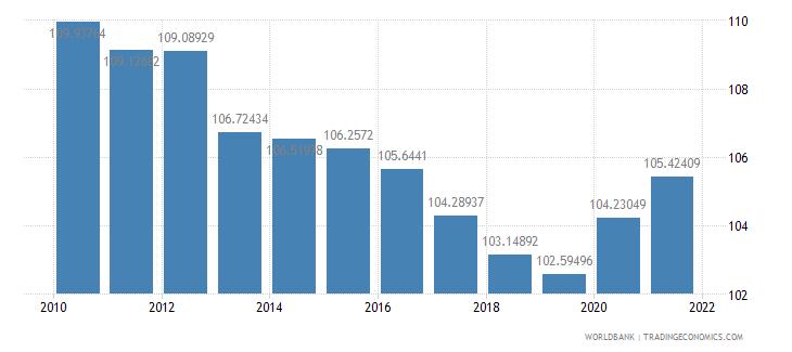 belarus school enrollment secondary male percent gross wb data