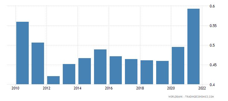 belarus school enrollment secondary private percent of total secondary wb data